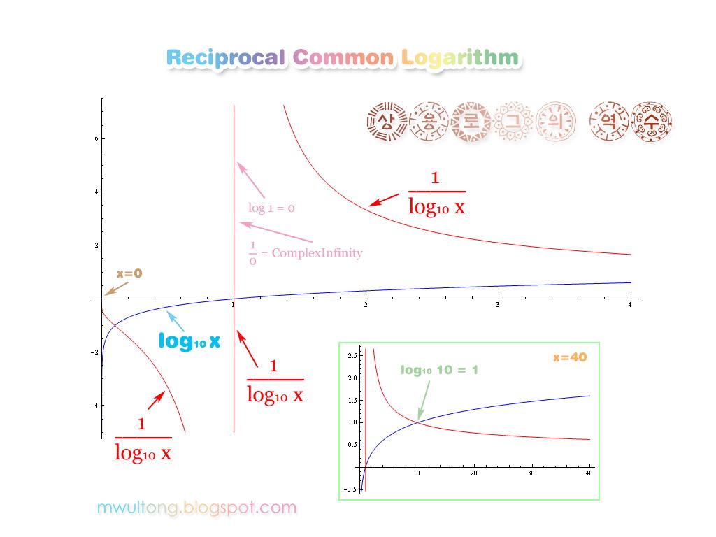 상용 로그의 역수 그래프