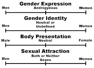 The Next Two Charts Show Where Average Straight Men And Women Fall On These Lines Notice That Are Allowed To Express Themselves With Styles Of