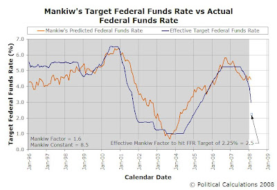 Predicted vs Actual Federal Funds Rate, January 1996 to February 2008