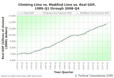 Real GDP vs Climbing Limo Forecast vs Modified Limo Forecast, 1989-Q1 to 2008-Q3