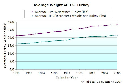 AVERAGE WEIGHT OF U.S. TURKEY, 1990-2006