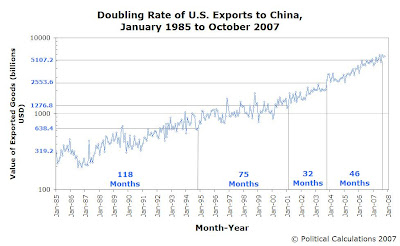 Value of U.S. Exports to China - Doubling Rates