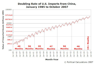 Value of China Exports to U.S. - Doubling Rates