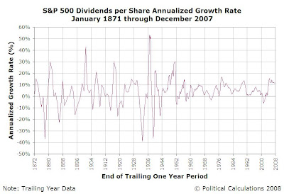 S&P 500 Average Monthly Dividends per Share Trailing One Year Annualized Growth Rate, January 1871 through December 2007
