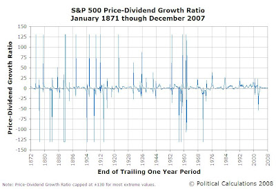 S&P 500 Trailing Year Price-Dividend Growth Ratio, January 1871 through December 2007