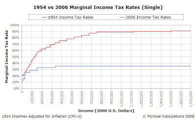 1954 vs 2006 Income Tax Rate Structure, $0 to $1,700,000 (Constant 2006 USD)
