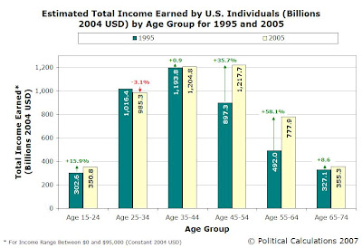 Total Accumulative Income by Age Group, 1995 and 2005