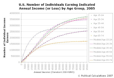 Number of U.S. Individuals Earning Indicated Income (or Less) in 2005