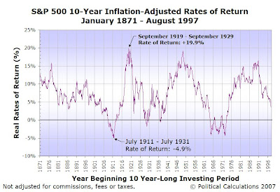 Real Rates of Return, Rolling 10-Year Investing Periods, Since January 1871