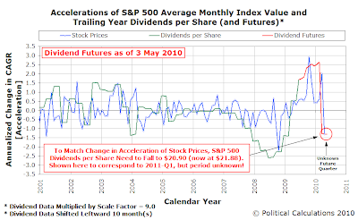 Accelerations of S&P 500 Average Monthly Index Value and Trailing Year Dividends per Share (and Futures), as of 3 May 2010, into May 2010
