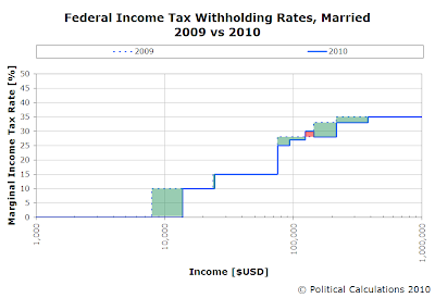 Federal Income Tax Withholding Rates, Married, 2009 vs 2010