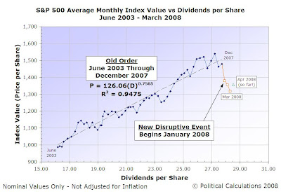 S&P 500 Index Value vs Dividends per Share, June 2003 to March 2008 (and April 2008, so far!)