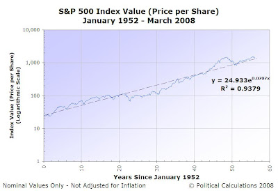 S&P 500 Average Monthly Index Value, January 1952 to March 2008