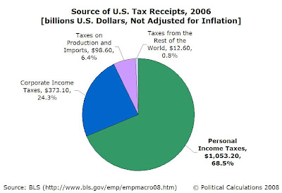 2006 U.S. Government Current Tax Receipts