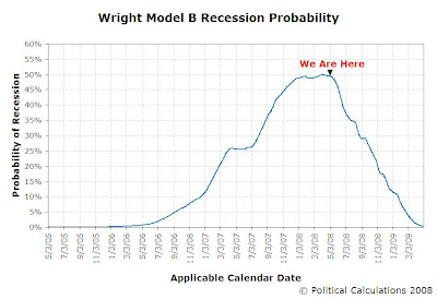 Wright Model B Recession Probability vs Applicable Calendar Dates, 2005-05-03 through 2009-05-01