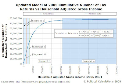 2005 U.S. Cumulative Number Tax Returns vs Household Adjusted Gross Income