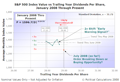 S&P 500 Average Monthly Index Value vs Trailing Year Dividends per Share, January 2008 through Present [15 July 2008]