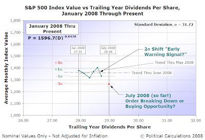 S&P 500 Average Monthly Index Value vs Trailing Year Dividends per Share, Updated for Jan-2008 through Jun-2008 (through 9 July 2008)
