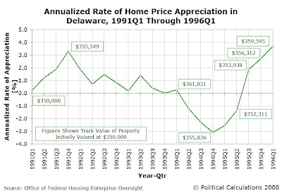Biden's Current Property: Annualized Rate of Home Price Appreciation in Delaware, 1991Q1 Through 1996Q1 with Values of Property Initially Valued at $350,000