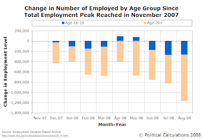 Change in Number of Employed by Age Group Since Total Employment Peaked in November 2007