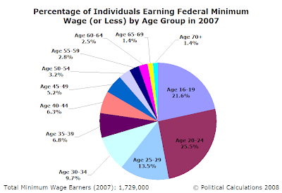 Percentage of Individuals Earning Federal Minimum Wage (or Less) by Age Group in 2007 (pie chart)