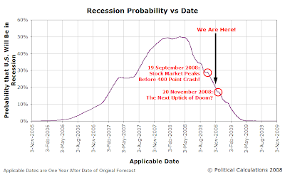 Recession Probability vs Time - 3 November 2005 to 3 November 2009