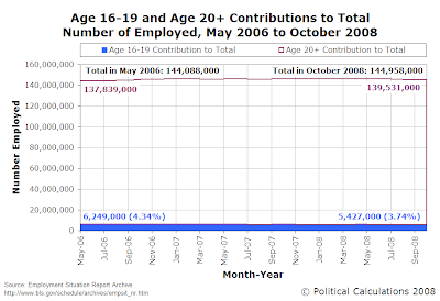 Age 16-19 and Age 20+ Contributions to Total Number of Employed, May 2006 to October 2008