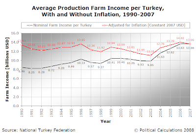 Average Production Farm Income per Turkey, With and Without Inflation, 1990-2007