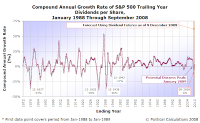S&P 500 Trailing Year CAGR of Dividends per Share, January 1872 through November 2008