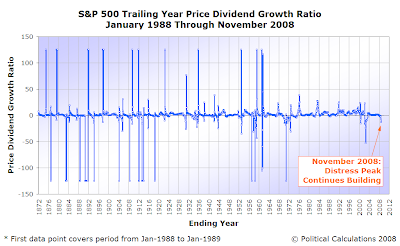 Price-Dividend Growth Ratio, January 1872 to November 2008
