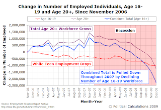Change in Number of Employed Individuals, Age 16-19 and Age 20+, Since November 2006 ***