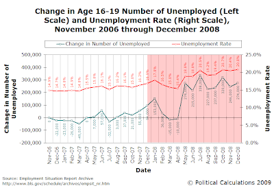 Change in Age 16-19 Number of Unemployed and Unemployment Rate, November 2006 through December 2008