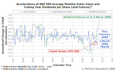 S&P 500 Accelerations of Average Monthly Index Value and Trailing Year Dividends per Share with Futures as of 3 March 2009