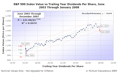 S&P 500 Average Monthly Index Value vs Trailing Year Dividends per Share, June 2003 through December 2007
