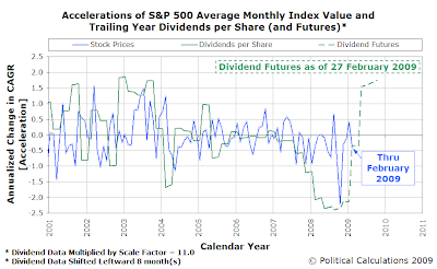 Accelerations of S&P 500 Average Monthly Index Value and Trailing Year Dividends per Share (and Futures) as of 27 February 2009