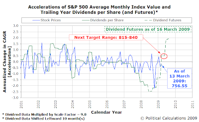 Accelerations of S&P 500 AMIV and TYDPS (and Futures) as of 16 March 2009