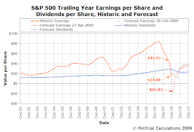 S&P 500 Trailing Year Earnings per Share and Dividends per Share, Historic and Forecast (as of 27 April 2009)