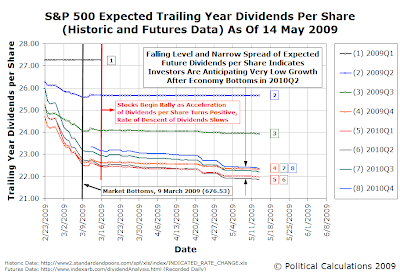 S&P 500 Trailing Year Dividends per Share, as of 14 May 2009