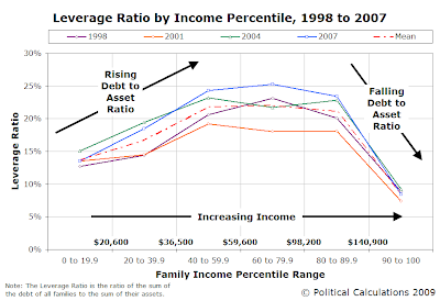 Leverage Ratio by Income Percentile, 1998, 2001, 2004 and 2007