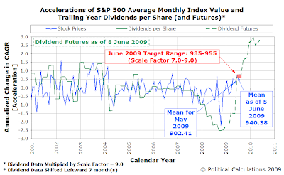Accelerations of S&P 500 Average Monthly Index Value and Trailing Year Dividends per Share with Futures as of 8 June 2009