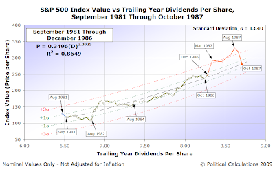 Control Chart: S&P 500 AMIV vs TYDPS, September 1981-October 1987