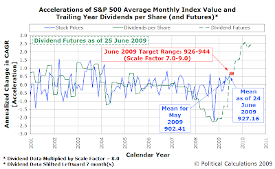 Accelerations of S&P 500 Average Monthly Index Value and Trailing Year Dividends per Share, with Futures, as of 25 June 2009