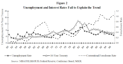 Elmer & Seelig: Figure 2, Mortgage Foreclosure Rate, U.S. Treasury Yield, U.S. Unemployment Rate, 1950-1997