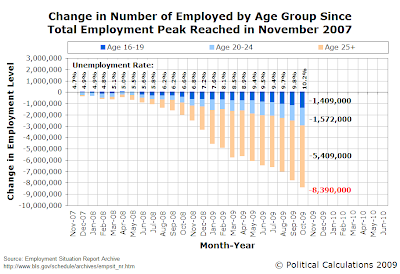 Change in Number of Employed by Age Group Since Total Employment Peak Reached in November 2007, as of October 2009
