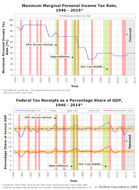 [max-income-tax-rate-and-federal-tax-receipts-1946-2014.PNG]