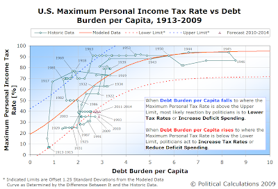 U.S. Maximum Personal Income Tax Rate vs Debt Burden per Capita, 1913-2009, with Forecast from 2010 through 2014
