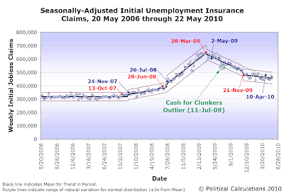 Seasonally-Adjusted Initial Unemployment Insurance Claims, 20 May 2006 through 22 May 2010 (Updated)