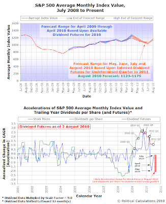 S&P 500 Average Monthly Index Value Forecast, July 2008 through August 2010, with Accelerations of AMIV and TYDPS from January 2001 through 2011Q2 (Forecast)