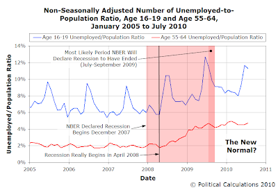 Non-Seasonally Adjusted Number of Unemployed-to-Population Ratio, Age 16-19 and Age 55-64, January 2005 to July 2010