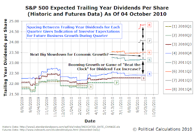 S&P 500 Expected Trailing Year Dividends Per Share (Historic and Futures Data) As Of 04 October 2010